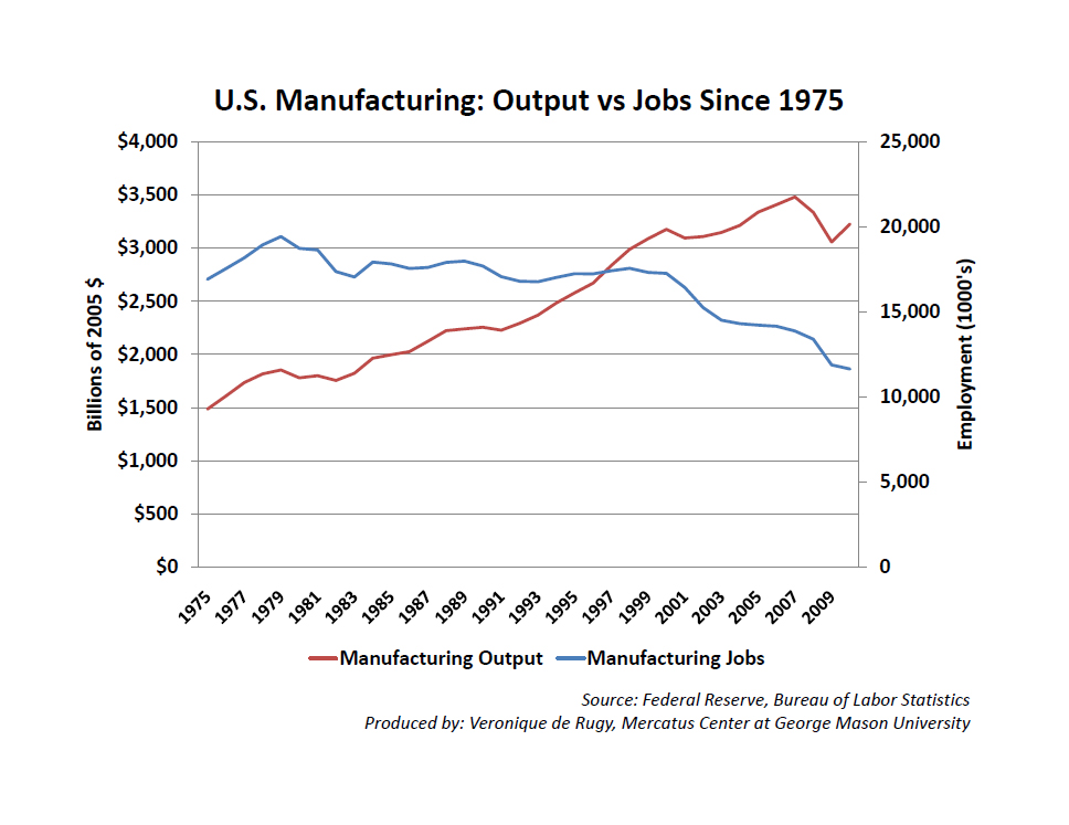 Man output versus jobs since 1975