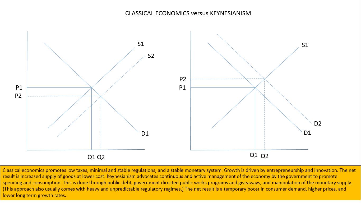 classical eonomic v keynes